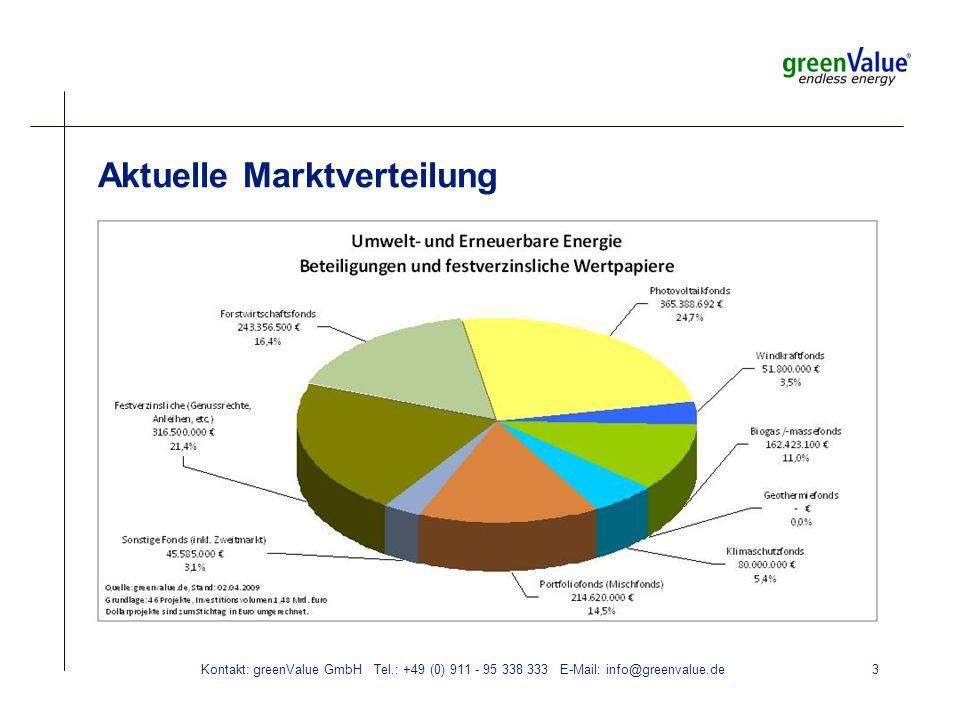 Kontakt: greenValue GmbH Tel.: +49 (0) 911 - 95 338 333 E-Mail: info@greenvalue.de3 Aktuelle Marktverteilung