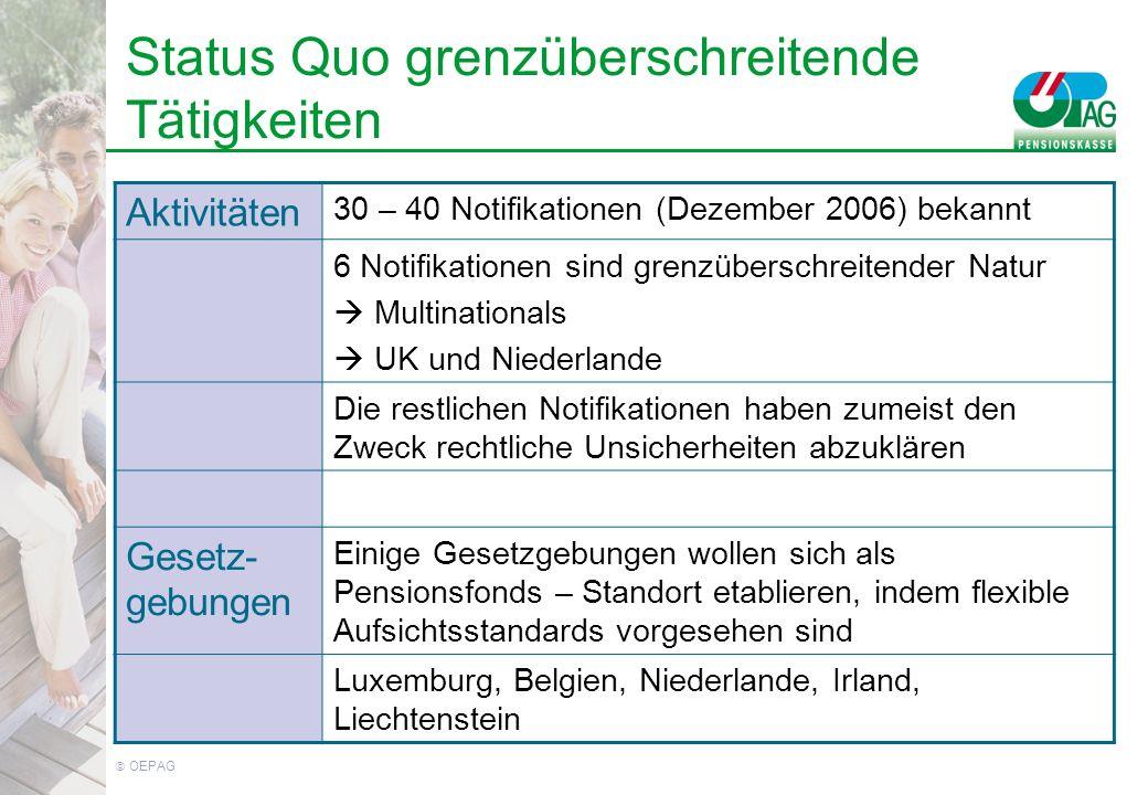 OEPAG Aktivitäten 30 – 40 Notifikationen (Dezember 2006) bekannt 6 Notifikationen sind grenzüberschreitender Natur Multinationals UK und Niederlande Die restlichen Notifikationen haben zumeist den Zweck rechtliche Unsicherheiten abzuklären Gesetz- gebungen Einige Gesetzgebungen wollen sich als Pensionsfonds – Standort etablieren, indem flexible Aufsichtsstandards vorgesehen sind Luxemburg, Belgien, Niederlande, Irland, Liechtenstein Status Quo grenzüberschreitende Tätigkeiten