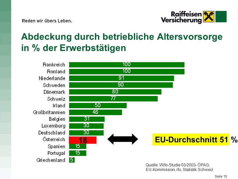Seite 15 Abdeckung durch betriebliche Altersvorsorge in % der Erwerbstätigen EU-Durchschnitt 51 % 18 Quelle: Wifo-Studie 03/2003- ÖPAG, EU-Kommission,