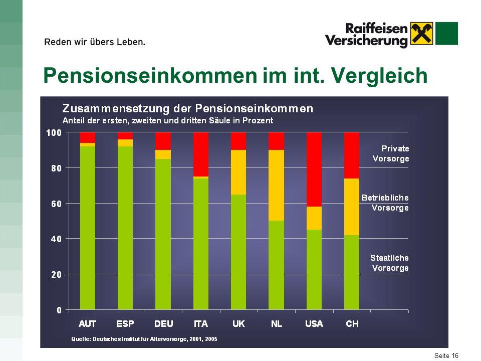 Seite 16 Pensionseinkommen im int. Vergleich