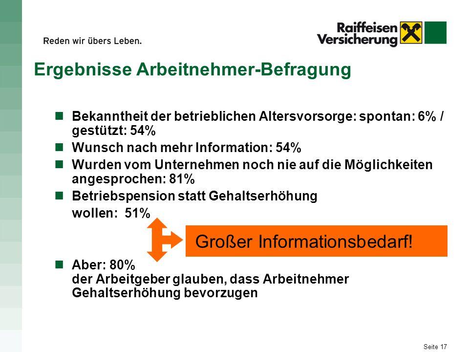 Seite 17 Bekanntheit der betrieblichen Altersvorsorge: spontan: 6% / gestützt: 54% Wunsch nach mehr Information: 54% Wurden vom Unternehmen noch nie a
