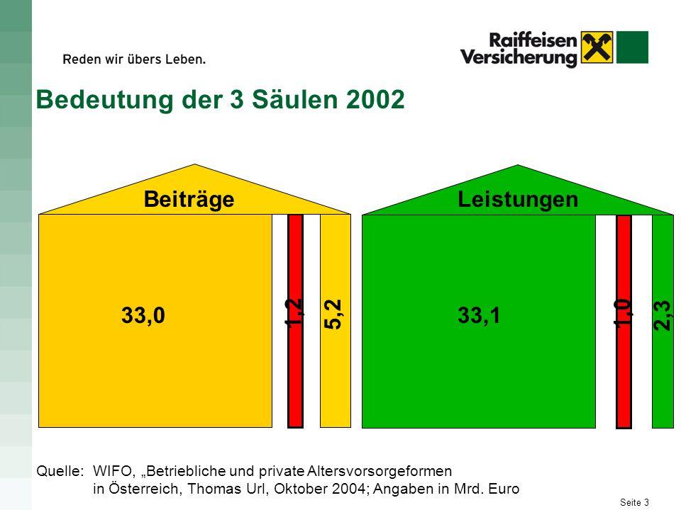 Seite 3 Bedeutung der 3 Säulen 2002 Quelle:WIFO, Betriebliche und private Altersvorsorgeformen in Österreich, Thomas Url, Oktober 2004; Angaben in Mrd