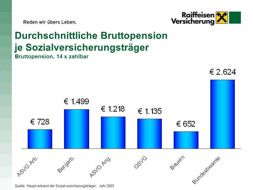 Durchschnittliche Bruttopension je Sozialversicherungsträger Bruttopension, 14 x zahlbar Quelle: Hauptverband der Sozialversicherungsträger; Jahr 2005