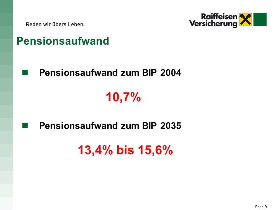 Seite 9 Pensionsaufwand zum BIP 2004 10,7% Pensionsaufwand zum BIP 2035 13,4% bis 15,6% Pensionsaufwand
