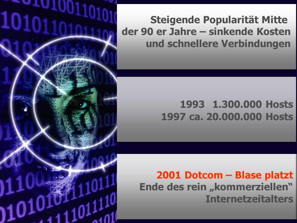 Steigende Popularität Mitte der 90 er Jahre – sinkende Kosten und schnellere Verbindungen 1993 1.300.000 Hosts 1997 ca. 20.000.000 Hosts 2001 Dotcom –