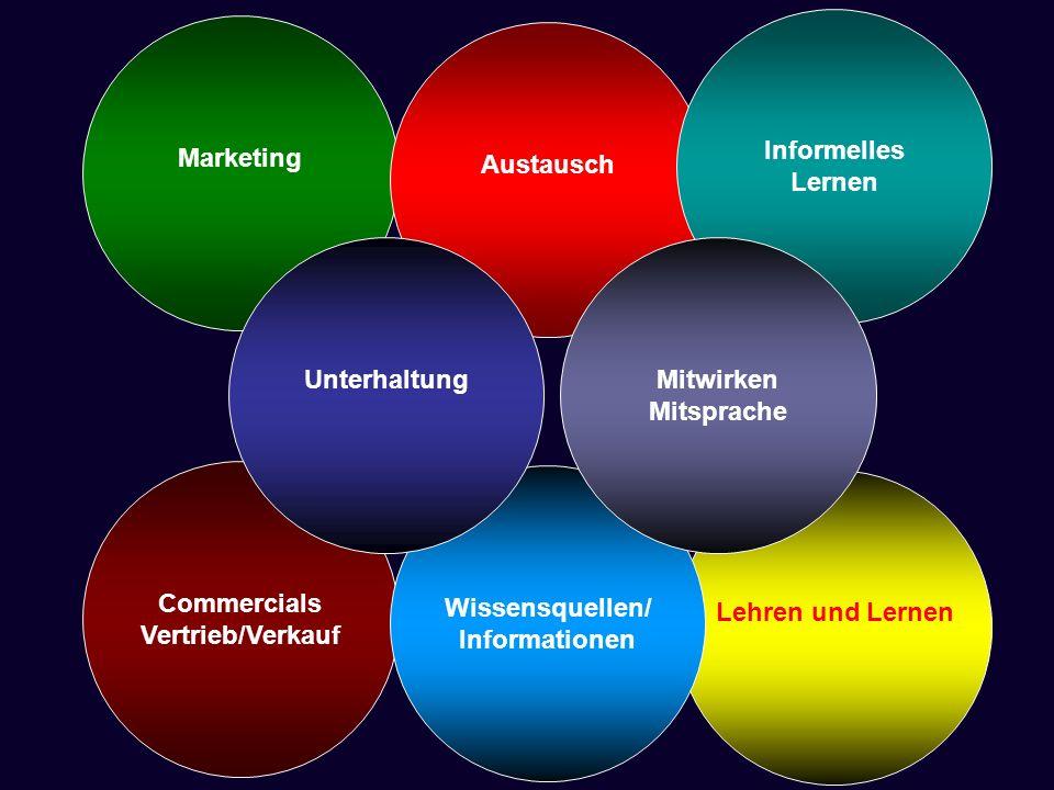 Marketing Austausch Lehren und Lernen Informelles Lernen Commercials Vertrieb/Verkauf Wissensquellen/ Informationen Mitwirken Mitsprache Unterhaltung