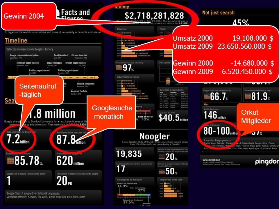 Seitenaufruf -täglich Orkut Mitglieder Googlesuche -monatlich Umsatz 2000 19.108.000 $ Umsatz 2009 23.650.560.000 $ Gewinn 2000 -14.680.000 $ Gewinn 2
