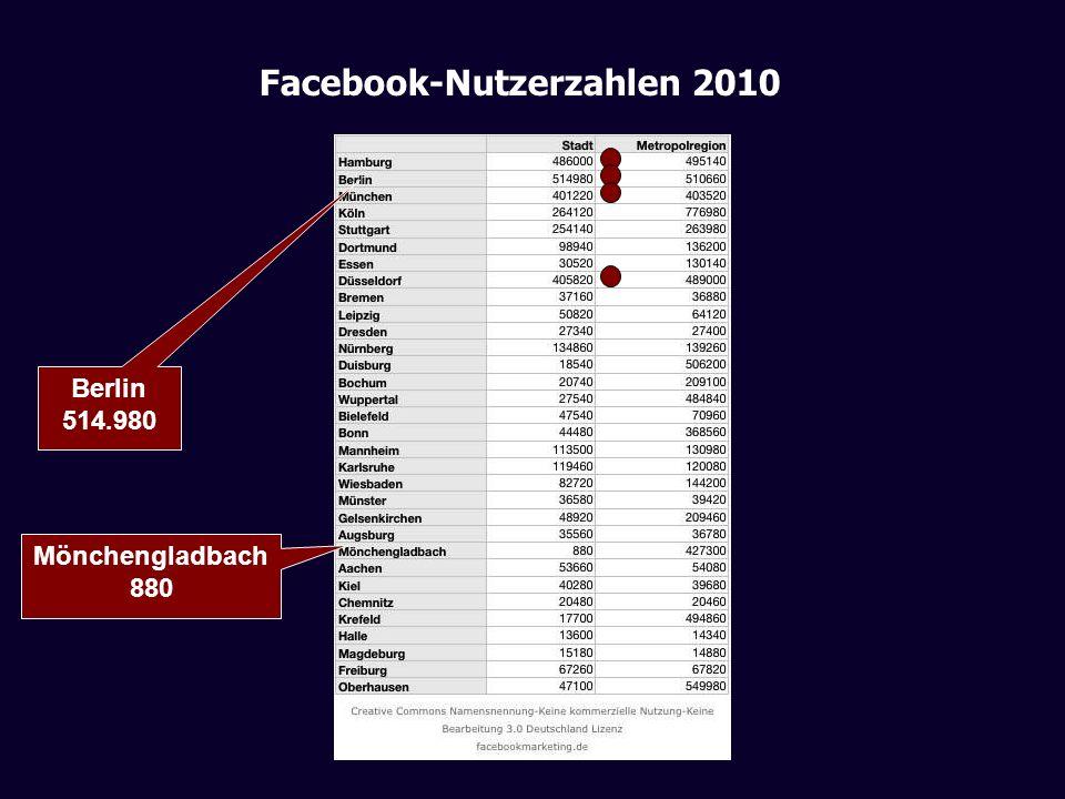 Facebook-Nutzerzahlen 2010 Berlin 514.980 Mönchengladbach 880