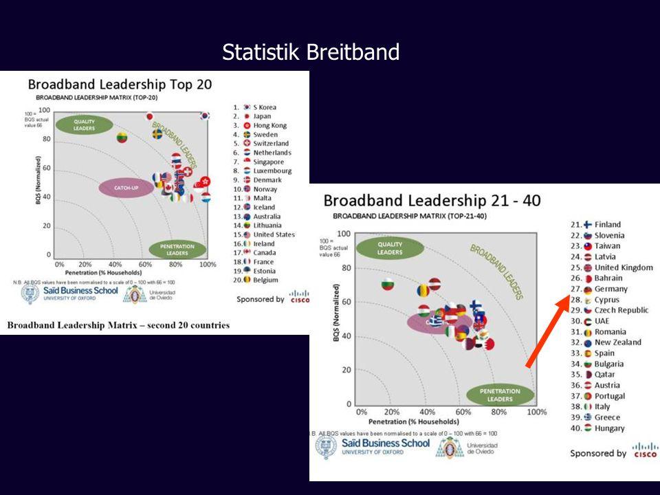 Statistik Breitband
