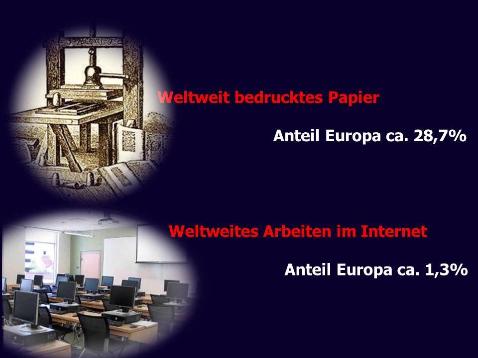 Weltweit bedrucktes Papier Anteil Europa ca. 28,7% Weltweites Arbeiten im Internet Anteil Europa ca. 1,3%