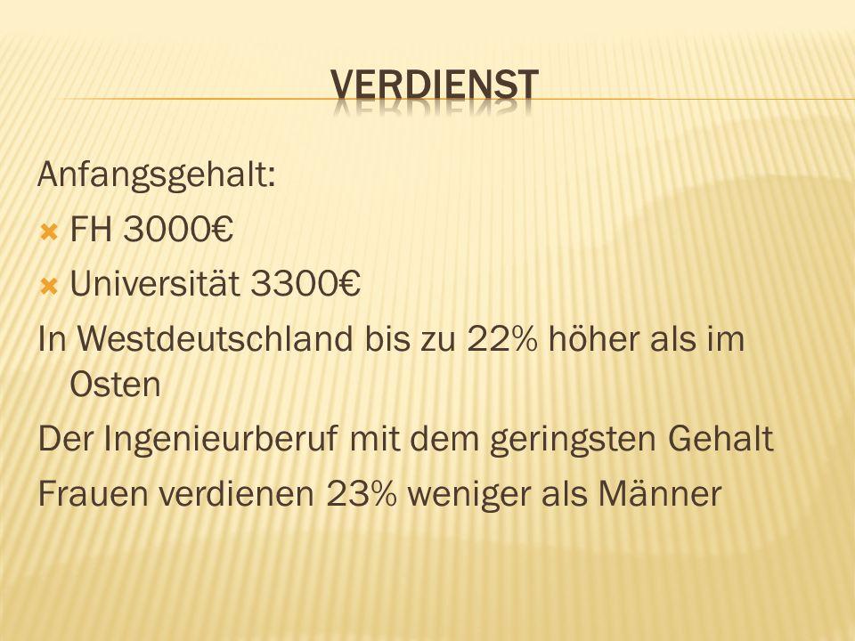 Anfangsgehalt: FH 3000 Universität 3300 In Westdeutschland bis zu 22% höher als im Osten Der Ingenieurberuf mit dem geringsten Gehalt Frauen verdienen 23% weniger als Männer