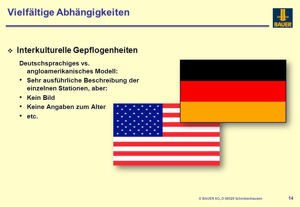 © BAUER AG, D-86529 Schrobenhausen 14 Interkulturelle Gepflogenheiten Deutschsprachiges vs.