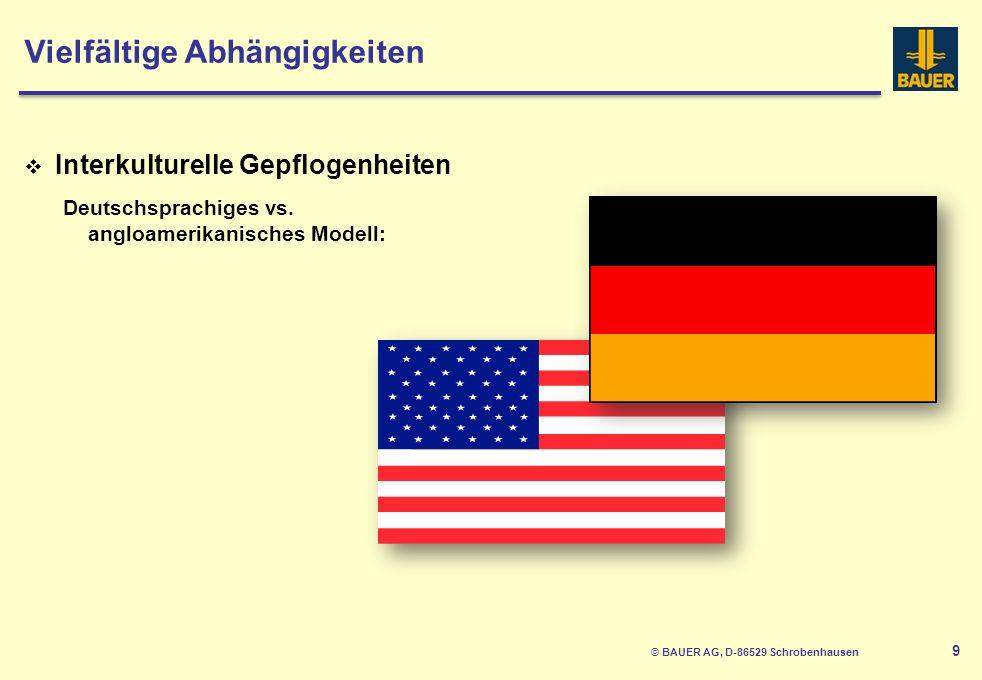 9 Interkulturelle Gepflogenheiten Deutschsprachiges vs.