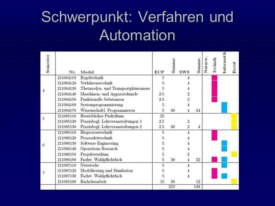 Schwerpunkt: Verfahren und Automation