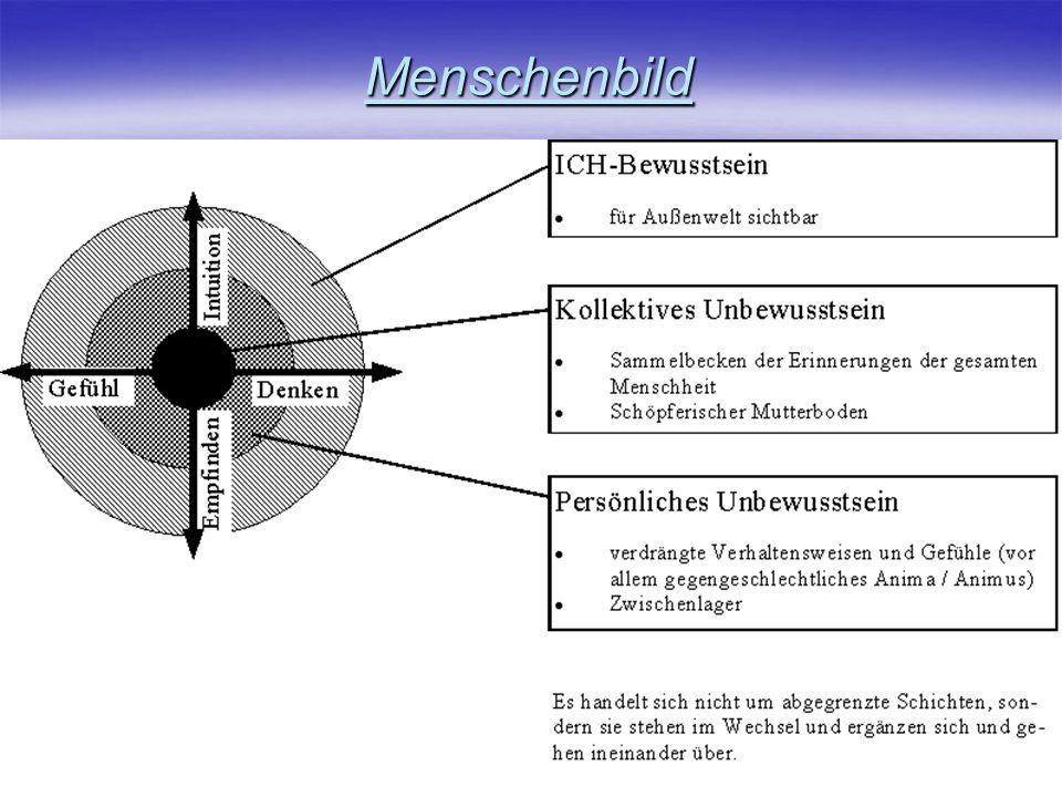 Das persönliche Unbewusste und dessen Komplexe das Unbewusste reagiert unterbewusst bzw.