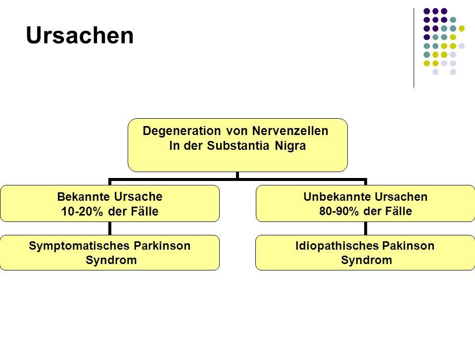 Ursachen Degeneration von Nervenzellen In der Substantia Nigra Bekannte Ursache 10-20% der Fälle Symptomatisches Parkinson Syndrom Unbekannte Ursachen