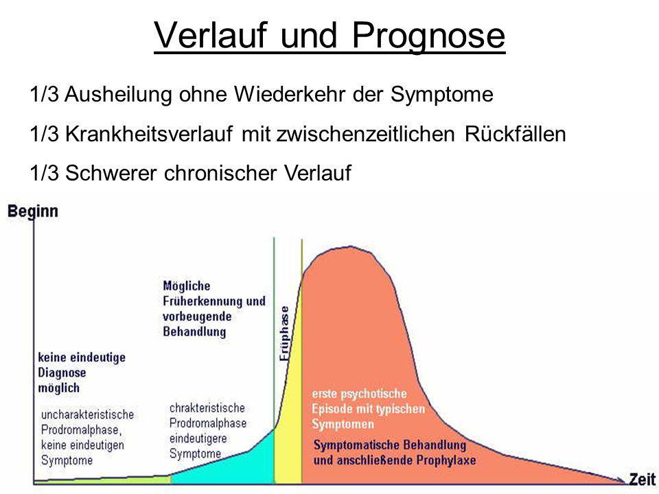 Verlauf und Prognose 1/3 Ausheilung ohne Wiederkehr der Symptome 1/3 Krankheitsverlauf mit zwischenzeitlichen Rückfällen 1/3 Schwerer chronischer Verl