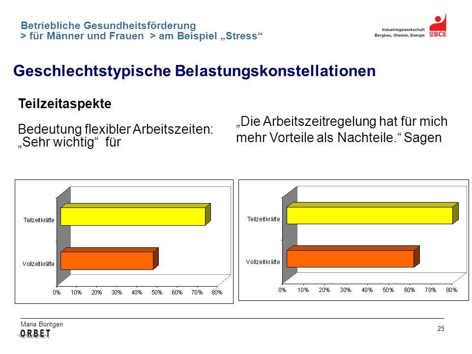 Maria Büntgen 25 Betriebliche Gesundheitsförderung > für Männer und Frauen > am Beispiel Stress Geschlechtstypische Belastungskonstellationen Teilzeit