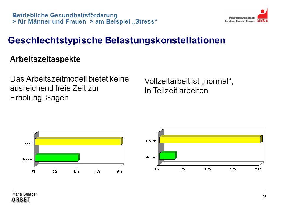 Maria Büntgen 26 Betriebliche Gesundheitsförderung > für Männer und Frauen > am Beispiel Stress Arbeitszeitaspekte Das Arbeitszeitmodell bietet keine