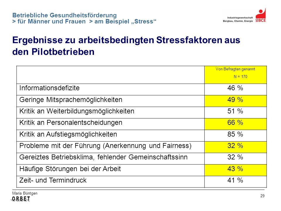 Maria Büntgen 29 Betriebliche Gesundheitsförderung > für Männer und Frauen > am Beispiel Stress Ergebnisse zu arbeitsbedingten Stressfaktoren aus den