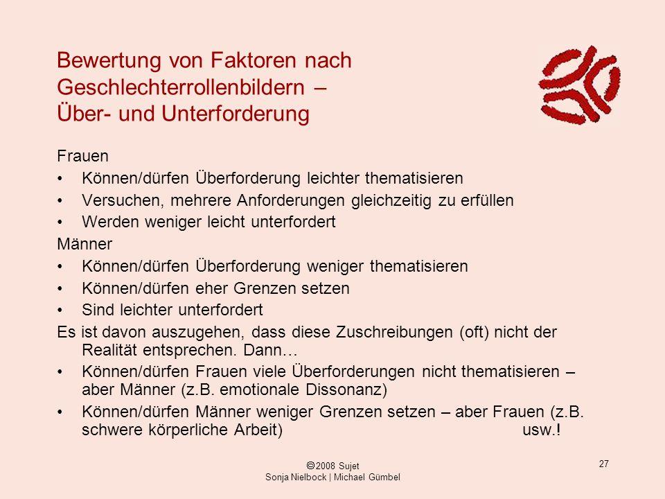 ã 2008 Sujet Sonja Nielbock | Michael Gümbel 27 Bewertung von Faktoren nach Geschlechterrollenbildern – Über- und Unterforderung Frauen Können/dürfen