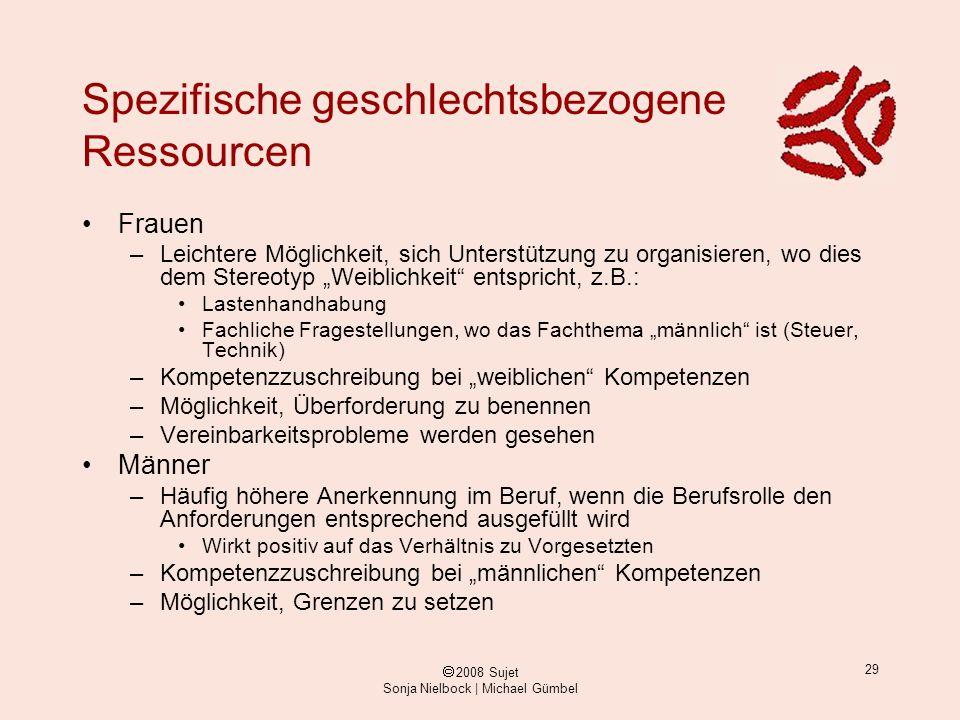 ã 2008 Sujet Sonja Nielbock | Michael Gümbel 29 Spezifische geschlechtsbezogene Ressourcen Frauen –Leichtere Möglichkeit, sich Unterstützung zu organi
