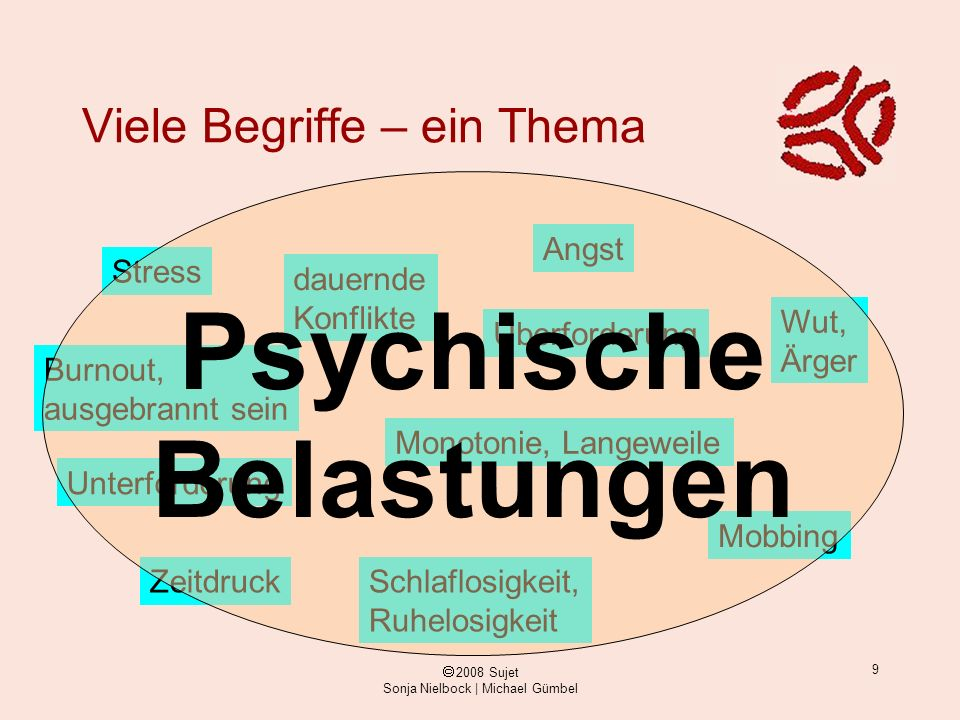 ã 2008 Sujet Sonja Nielbock | Michael Gümbel 9 Viele Begriffe – ein Thema Stress Überforderung Unterforderung Monotonie, Langeweile Burnout, ausgebran