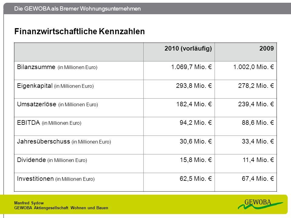 Die GEWOBA als Bremer Wohnungsunternehmen Manfred Sydow GEWOBA Aktiengesellschaft Wohnen und Bauen Finanzwirtschaftliche Kennzahlen 2010 (vorläufig)2009 Bilanzsumme (in Millionen Euro) 1.069,7 Mio.