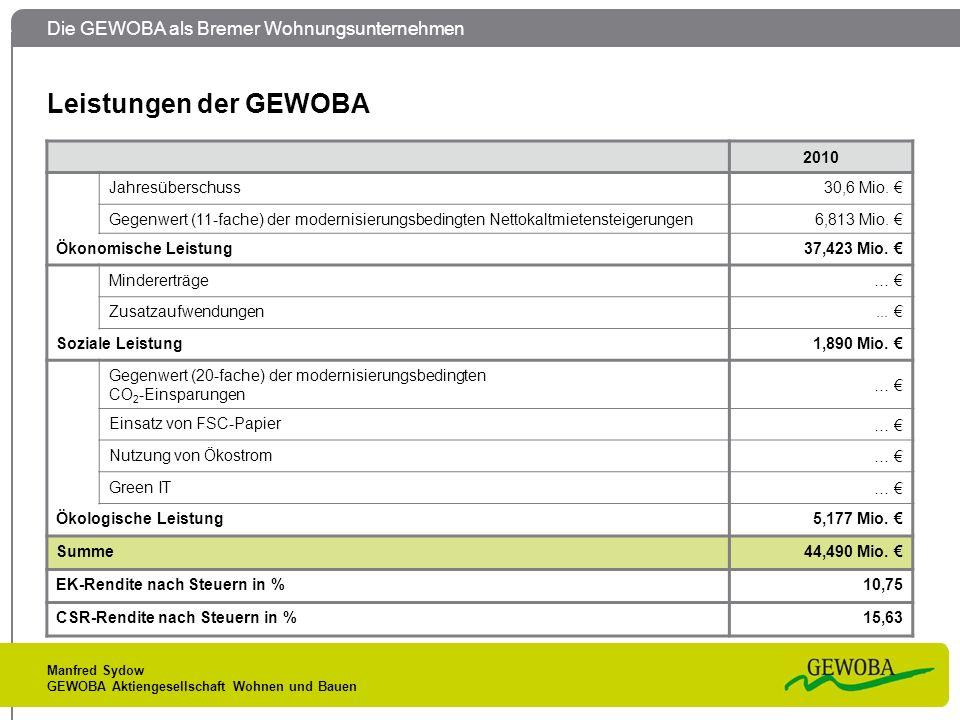 Die GEWOBA als Bremer Wohnungsunternehmen Manfred Sydow GEWOBA Aktiengesellschaft Wohnen und Bauen Leistungen der GEWOBA 2010 Jahresüberschuss30,6 Mio