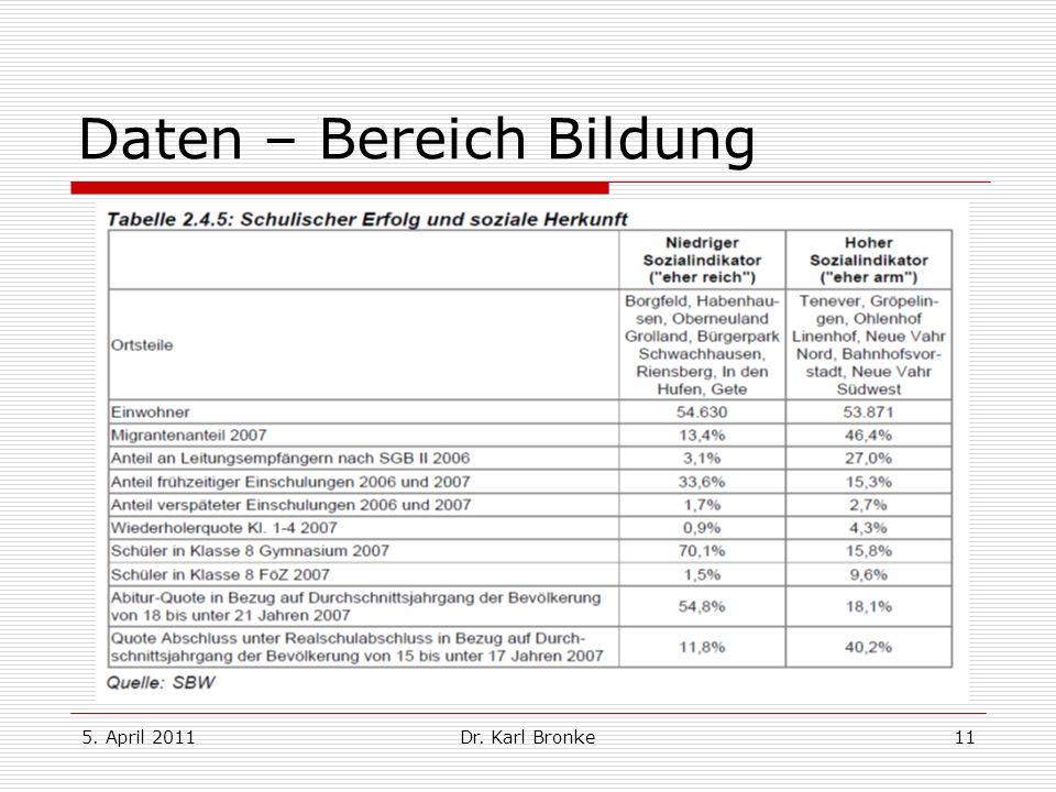 5. April 2011Dr. Karl Bronke11 Daten – Bereich Bildung
