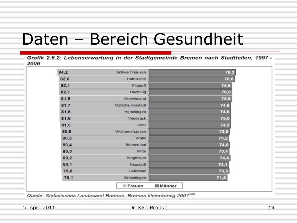 5. April 2011Dr. Karl Bronke14 Daten – Bereich Gesundheit