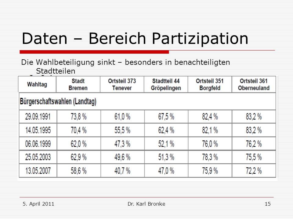 5. April 2011Dr. Karl Bronke15 Daten – Bereich Partizipation Die Wahlbeteiligung sinkt – besonders in benachteiligten Stadtteilen