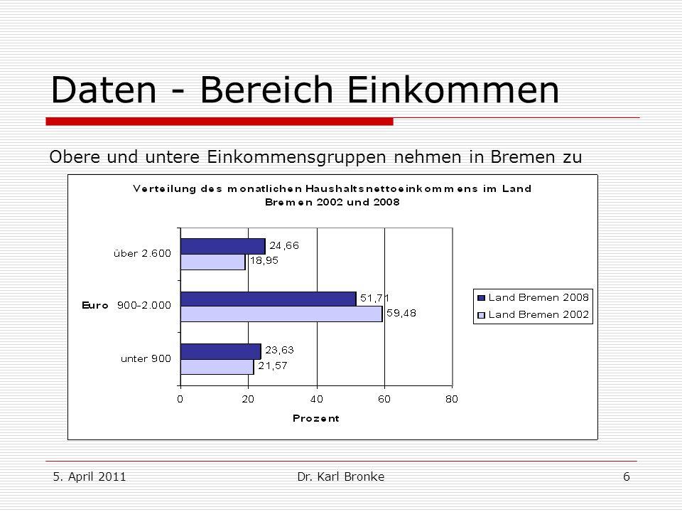 5. April 2011Dr. Karl Bronke6 Daten - Bereich Einkommen Obere und untere Einkommensgruppen nehmen in Bremen zu