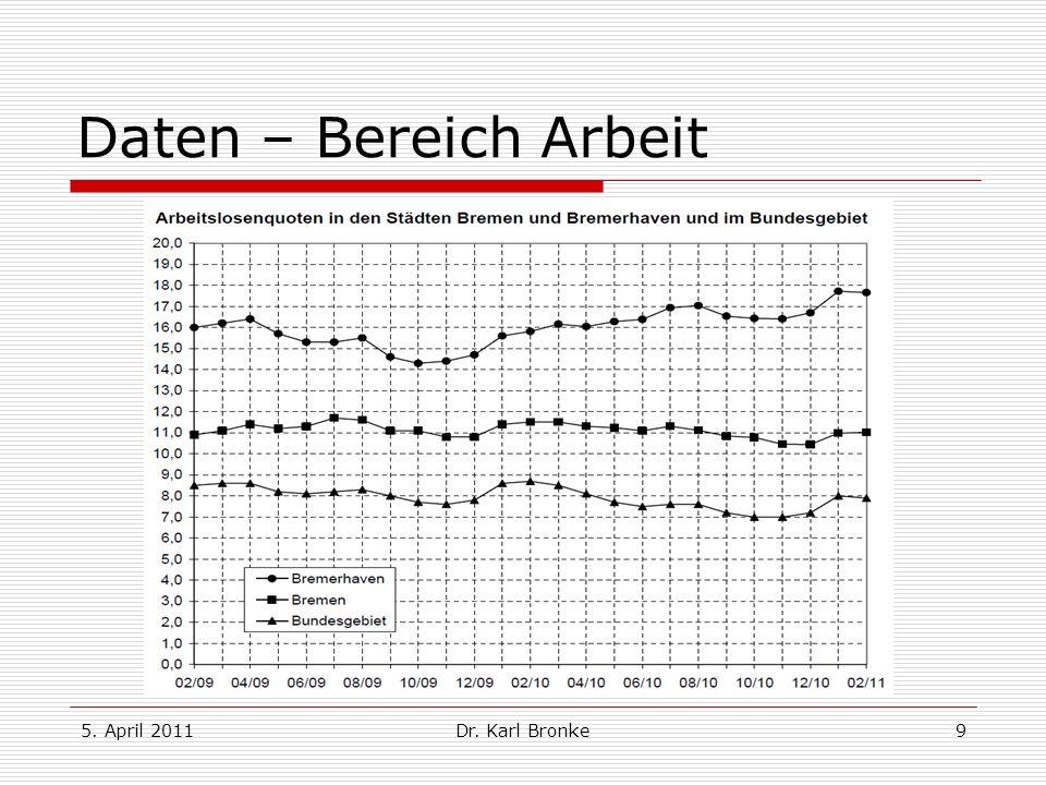 5. April 2011Dr. Karl Bronke9 Daten – Bereich Arbeit