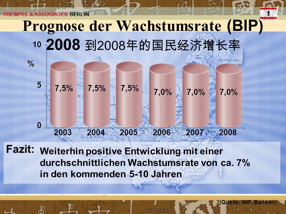 2003 (Quelle: IMF, Banken) 20042005200620072008 7,5% 7,0% 5 10 0 % Weiterhin positive Entwicklung mit einer durchschnittlichen Wachstumsrate von ca. 7