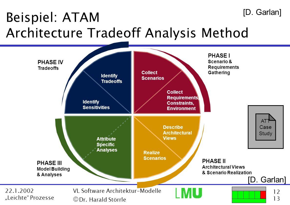 12 13 22.1.2002 Leichte Prozesse VL Software Architektur-Modelle Dr. Harald Störrle Beispiel: ATAM Architecture Tradeoff Analysis Method PHASE IV Trad
