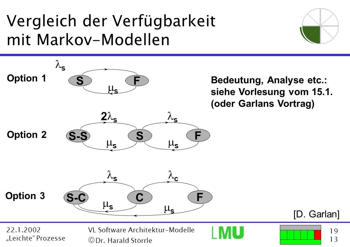 19 13 22.1.2002 Leichte Prozesse VL Software Architektur-Modelle Dr. Harald Störrle s SF s F S s s S-S s s 2 F C c s S-C s s Option 1 Option 2 Option