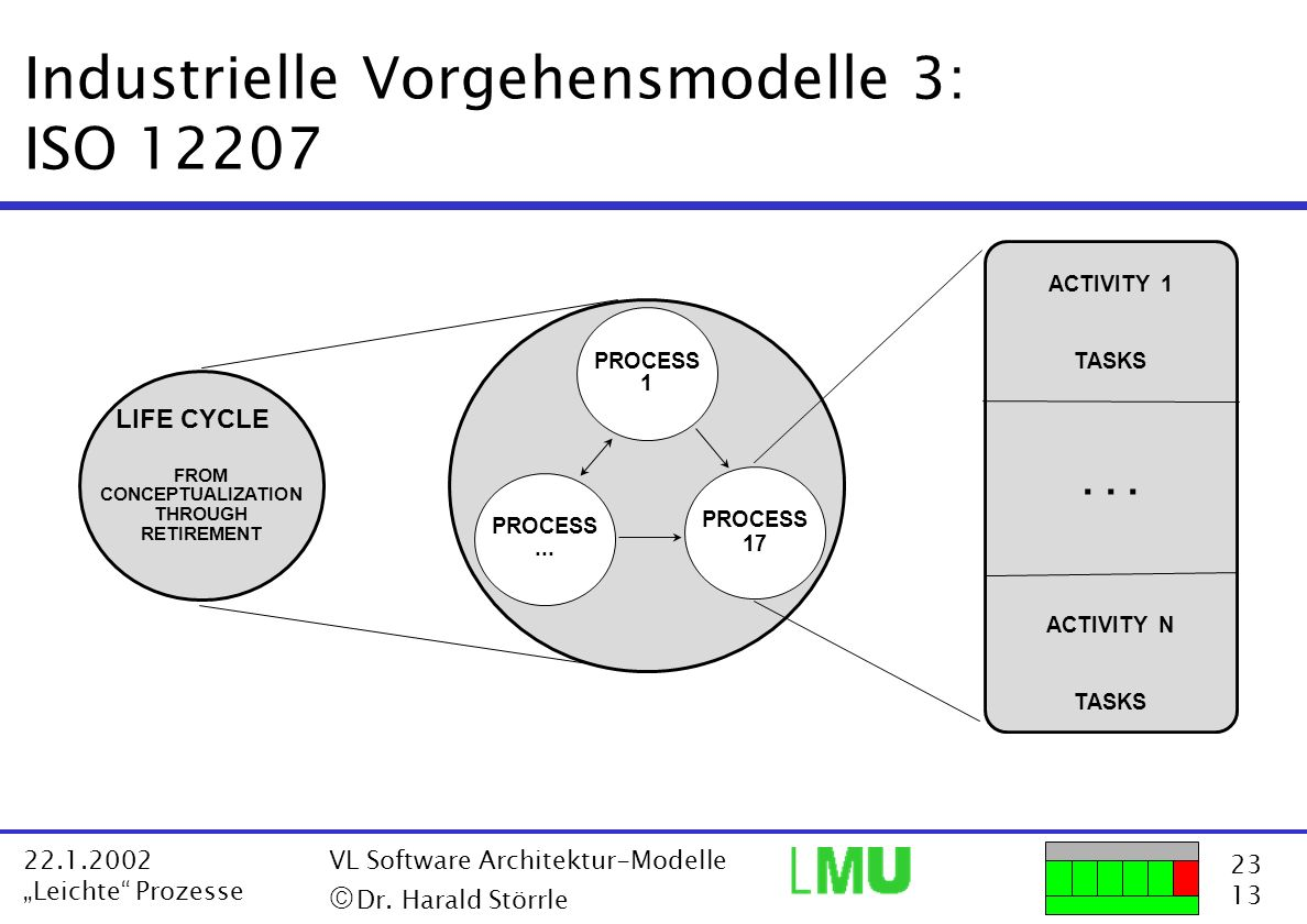23 13 22.1.2002 Leichte Prozesse VL Software Architektur-Modelle Dr. Harald Störrle LIFE CYCLE FROM CONCEPTUALIZATION THROUGH RETIREMENT PROCESS 17 PR