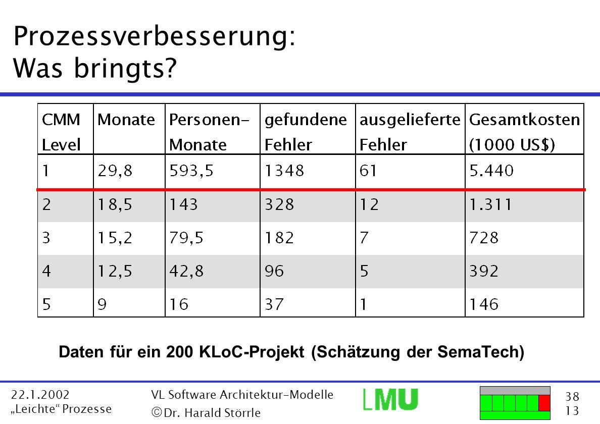 38 13 22.1.2002 Leichte Prozesse VL Software Architektur-Modelle Dr. Harald Störrle Prozessverbesserung: Was bringts? Daten für ein 200 KLoC-Projekt (
