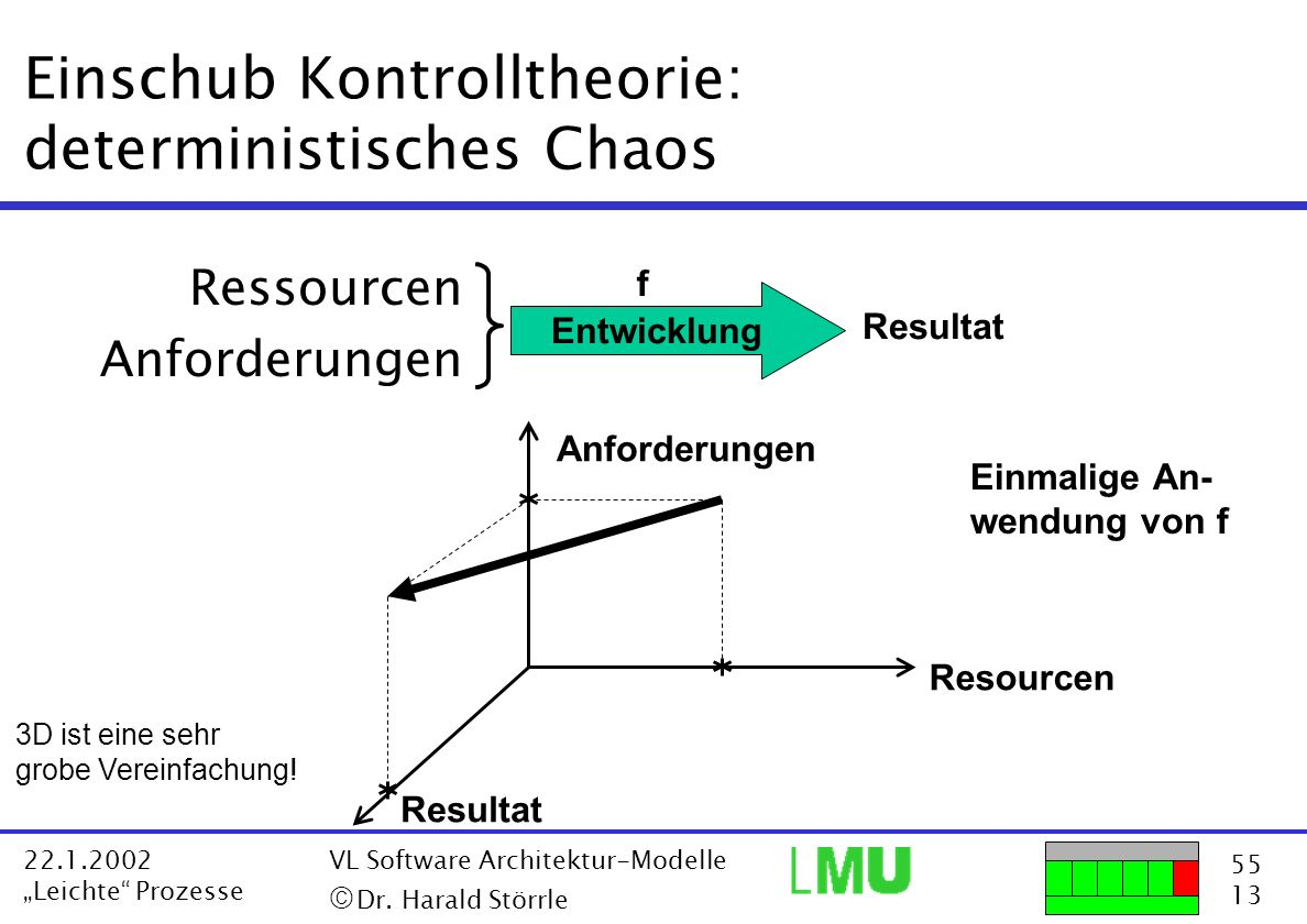55 13 22.1.2002 Leichte Prozesse VL Software Architektur-Modelle Dr. Harald Störrle Einschub Kontrolltheorie: deterministisches Chaos Ressourcen Anfor