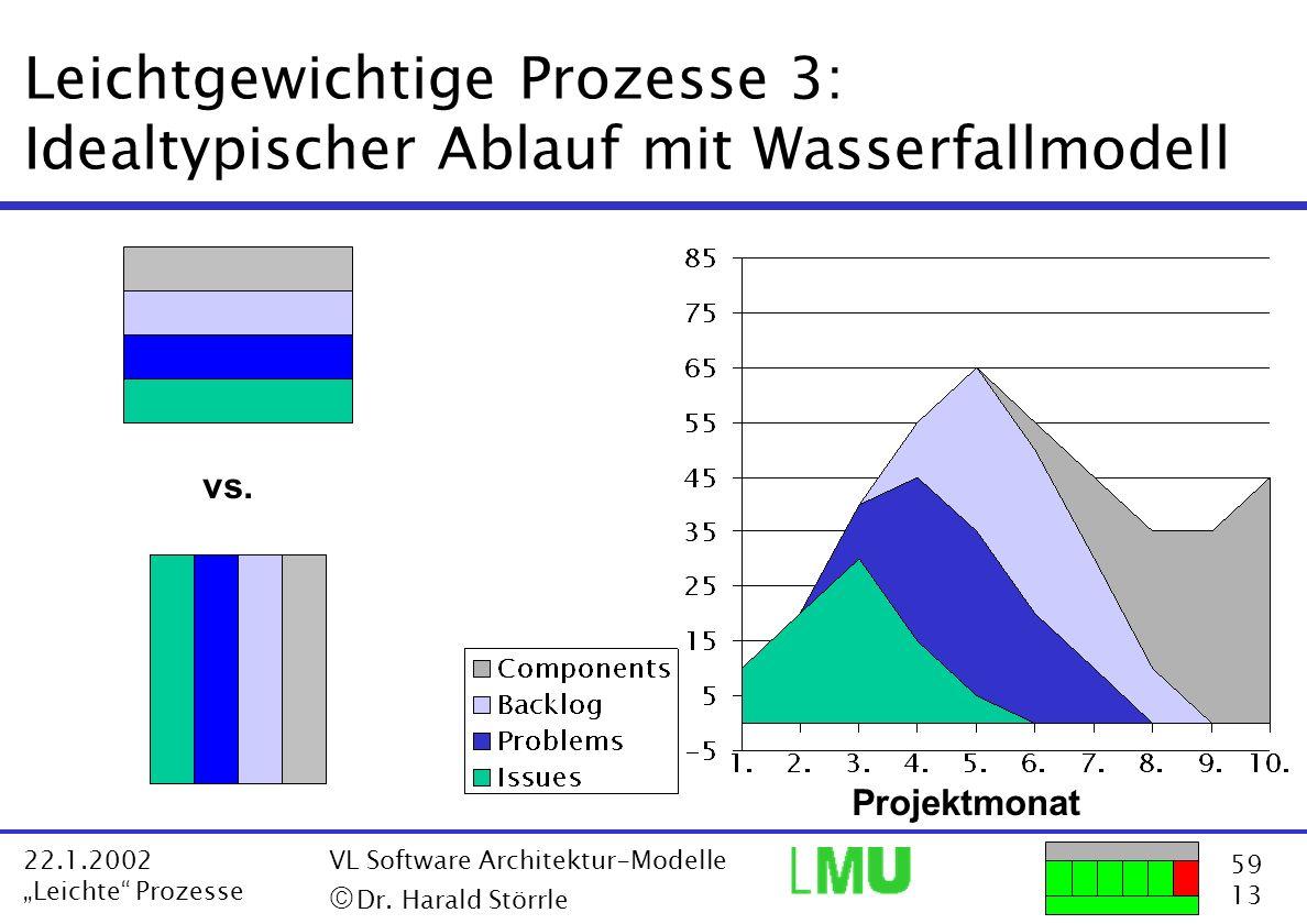 59 13 22.1.2002 Leichte Prozesse VL Software Architektur-Modelle Dr. Harald Störrle Leichtgewichtige Prozesse 3: Idealtypischer Ablauf mit Wasserfallm