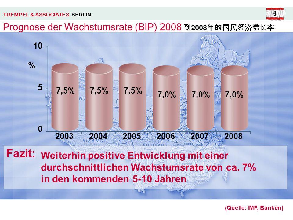 2003 (Quelle: IMF, Banken) 20042005200620072008 7,5% 7,0% 5 10 0 % Weiterhin positive Entwicklung mit einer durchschnittlichen Wachstumsrate von ca.