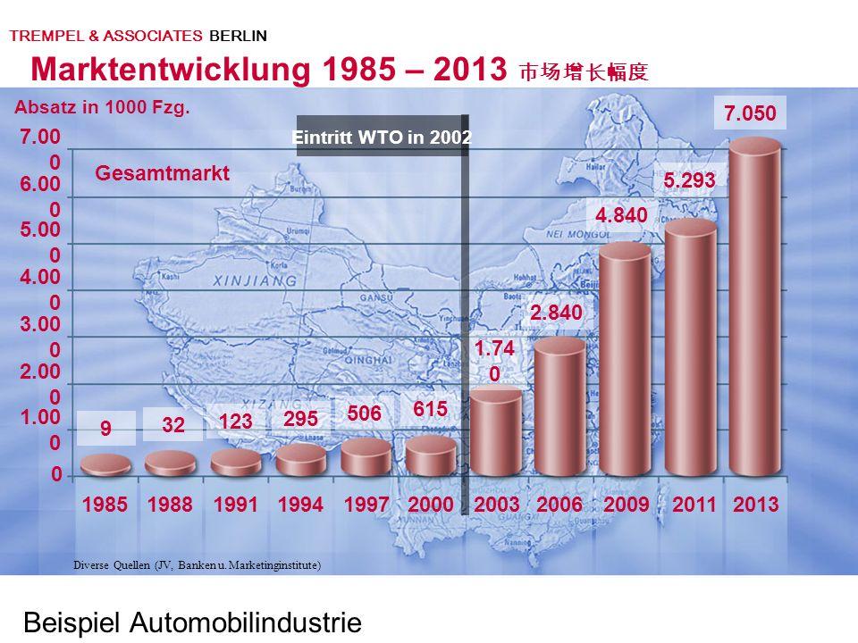 19851988199119941997200020032006 0 2009 7.00 0 Absatz in 1000 Fzg.