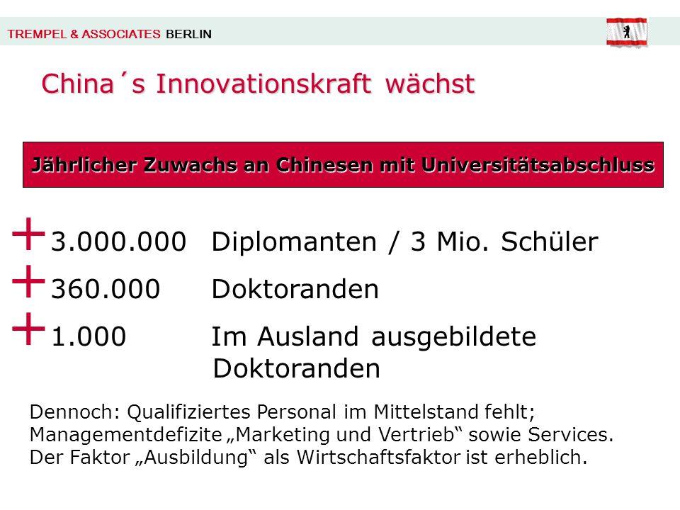 TREMPEL & ASSOCIATES BERLIN China´s Innovationskraft wächst Jährlicher Zuwachs an Chinesen mit Universitätsabschluss + 3.000.000 Diplomanten / 3 Mio.