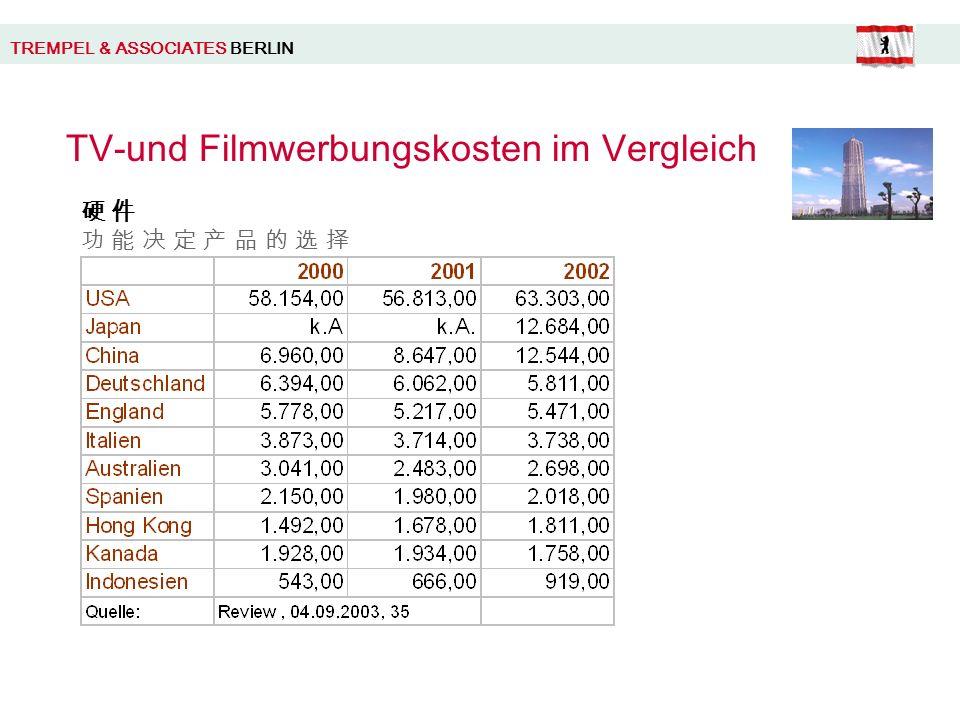 TREMPEL & ASSOCIATES BERLIN TV-und Filmwerbungskosten im Vergleich