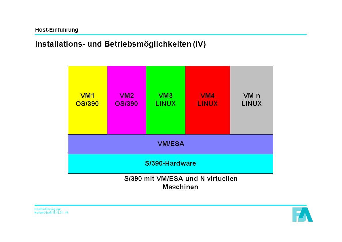 Host-Einführung HostEinführung.ppt Norbert Graß/18.12.01 - 10- Installations- und Betriebsmöglichkeiten (IV)