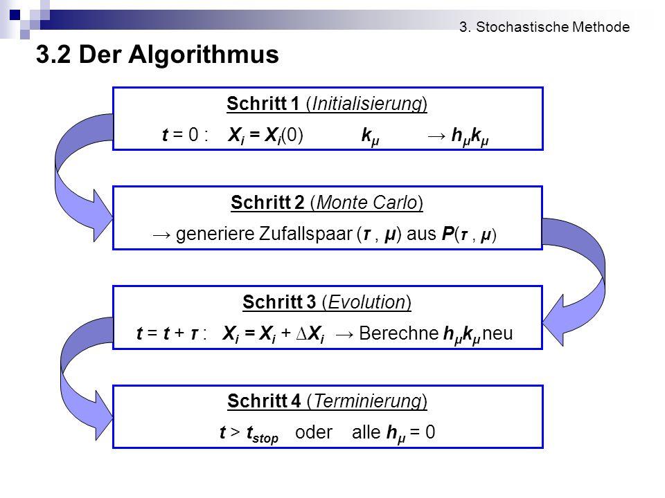 3.2 Der Algorithmus 3. Stochastische Methode Schritt 1 (Initialisierung) t = 0 :X i = X i (0)k μ h μ k μ Schritt 2 (Monte Carlo) generiere Zufallspaar