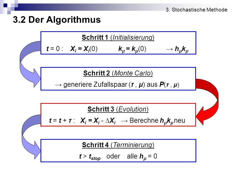 3.2 Der Algorithmus 3. Stochastische Methode Schritt 1 (Initialisierung) t = 0 :X i = X i (0)k μ = k μ (0) h μ k μ Schritt 2 (Monte Carlo) generiere Z