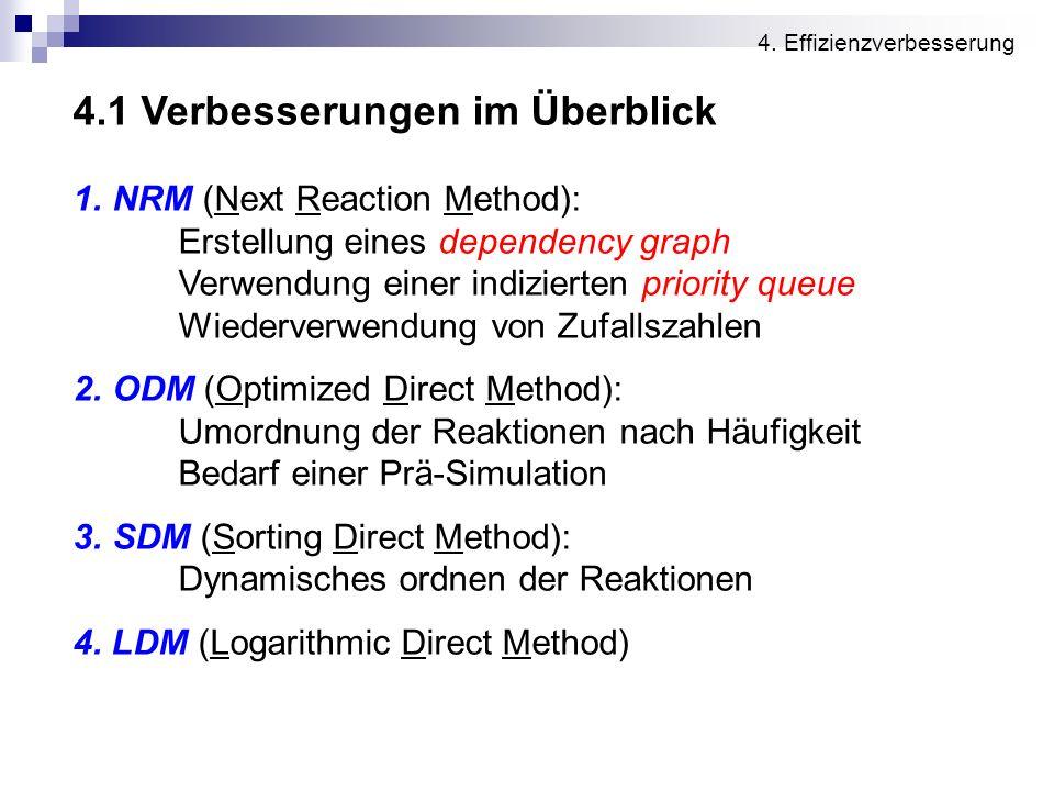 4.1 Verbesserungen im Überblick 1.NRM (Next Reaction Method): Erstellung eines dependency graph Verwendung einer indizierten priority queue Wiederverw