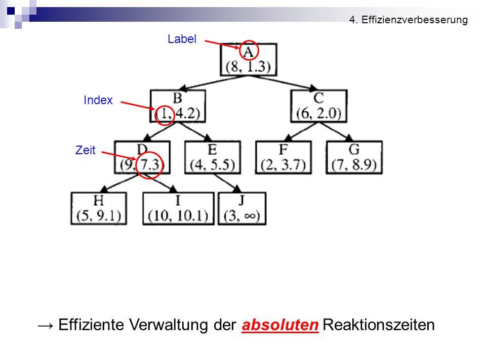 Effiziente Verwaltung der absoluten Reaktionszeiten Indexstruktur Label Index Zeit Zeiger